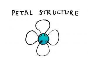 Peta Structurel
