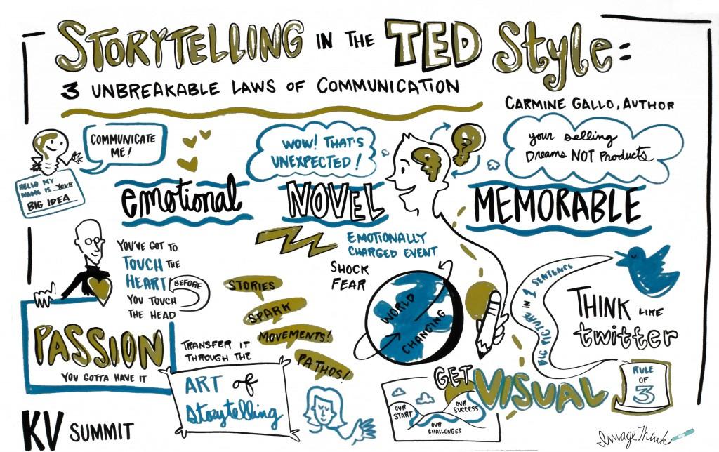 Sắp xếp thành một câu chuyện hợp lý, nguồn: http://www.khoslaventures.com/
