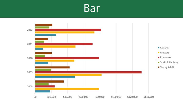 Biểu đồ là một phần quan trọng trong báo cáo số liệu trên Excel
