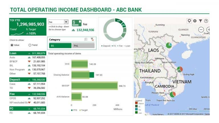 Total Operating Income Dashboard