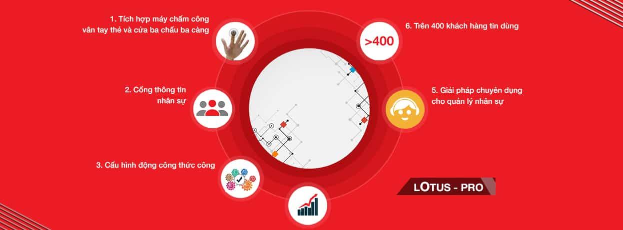 Top 5 phần mềm quản lý nhân sự phổ biến nhất